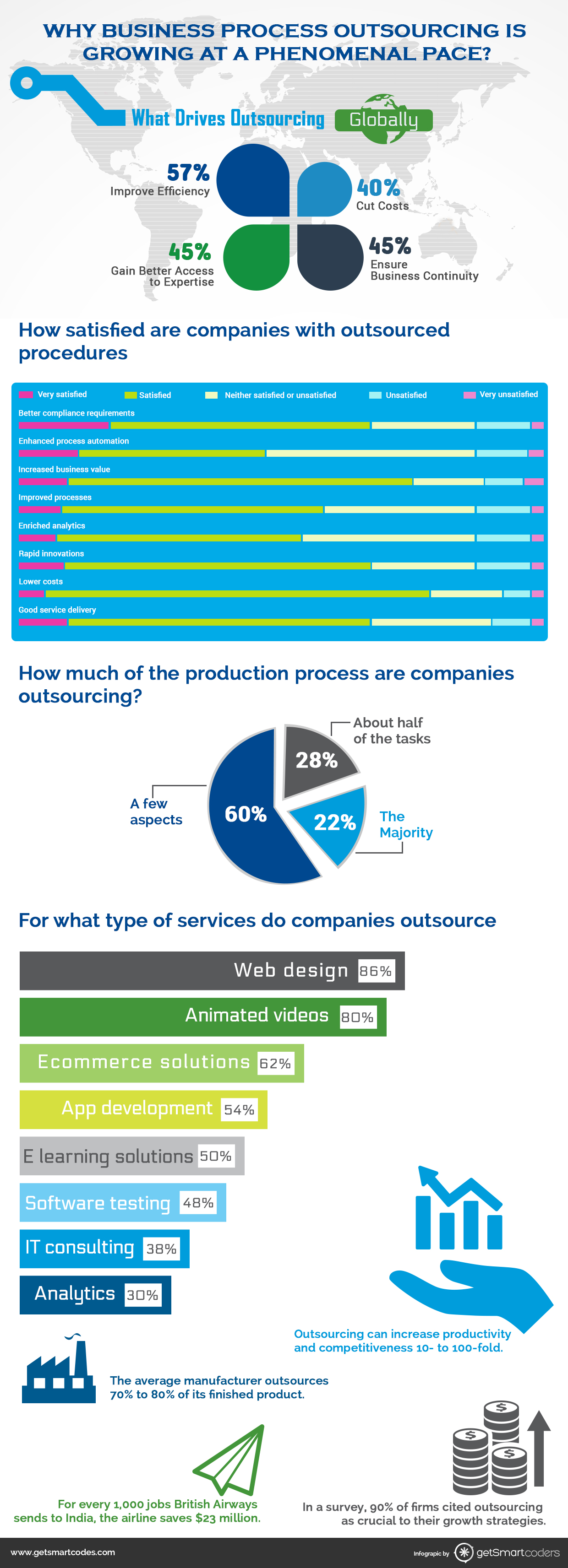 Infographic on business process outsourcing