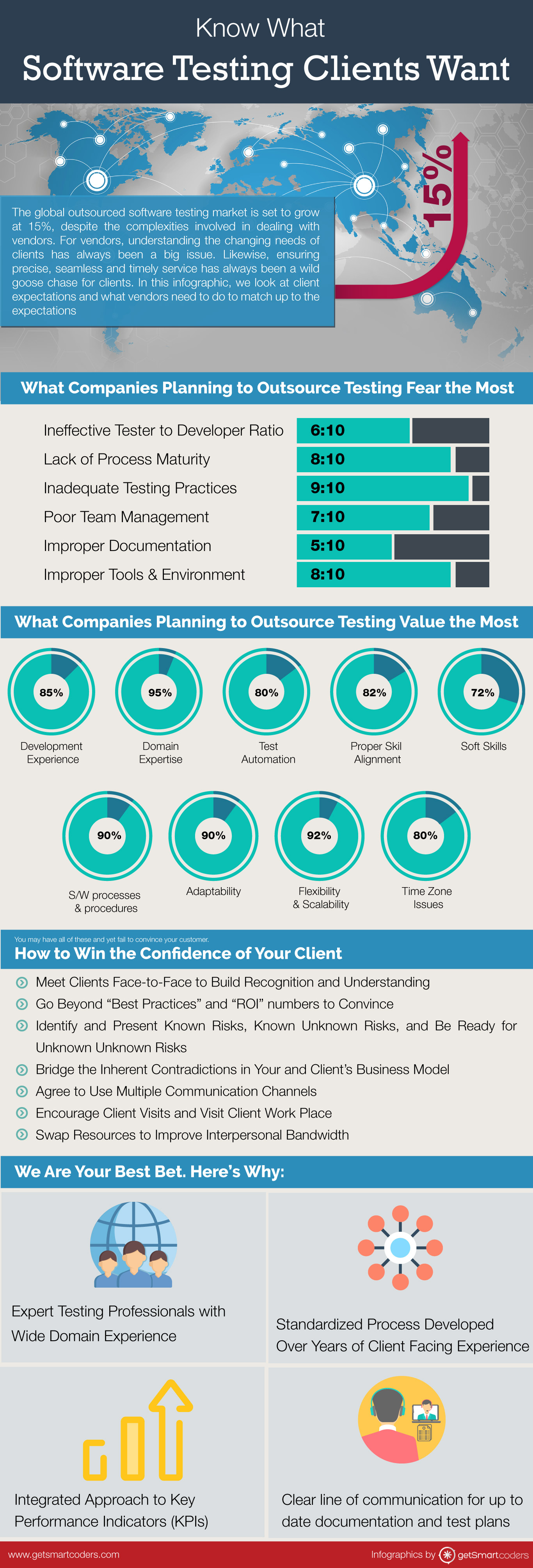 Know What Software Testing Clients Want