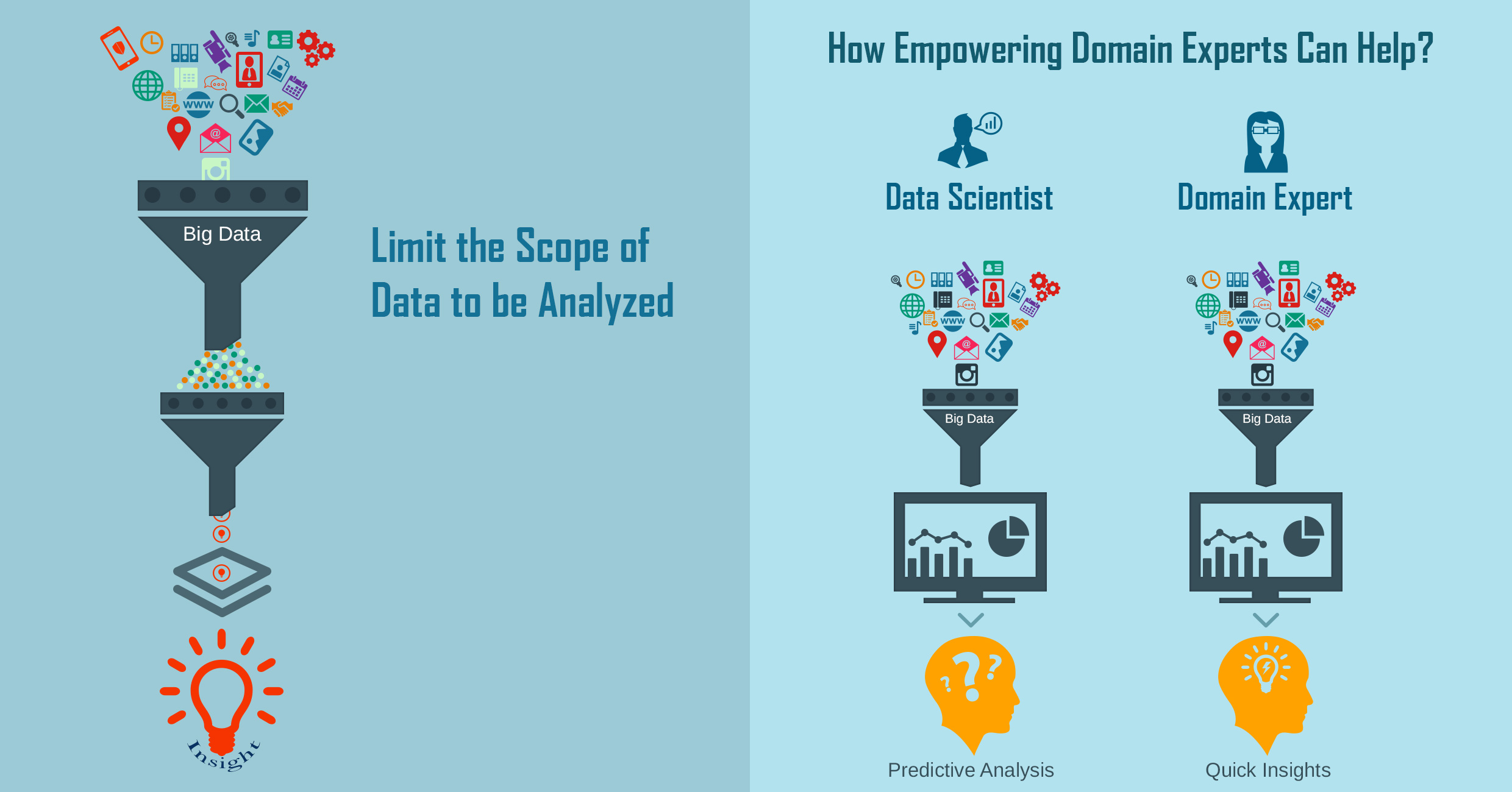 Big Data Infographic on empowering domain experts to drive the machine learning aspect of big data analysis