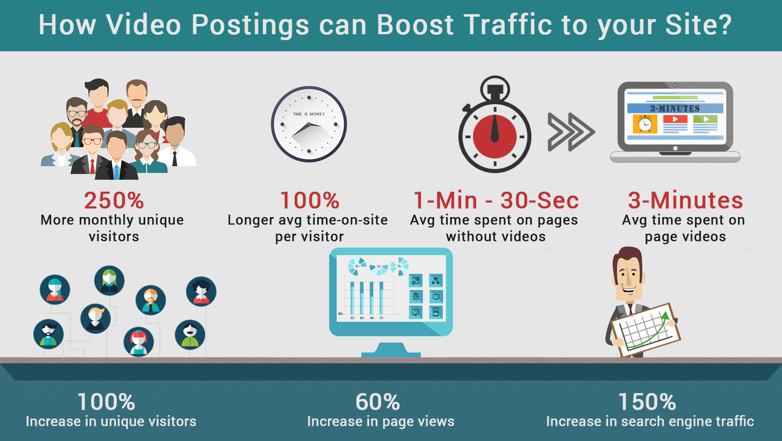 Infographic on how video posting can boost traffic to your website