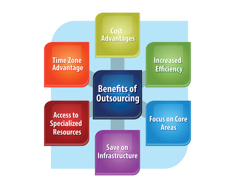 Benefits of Outsourcing Managed IT Solutions