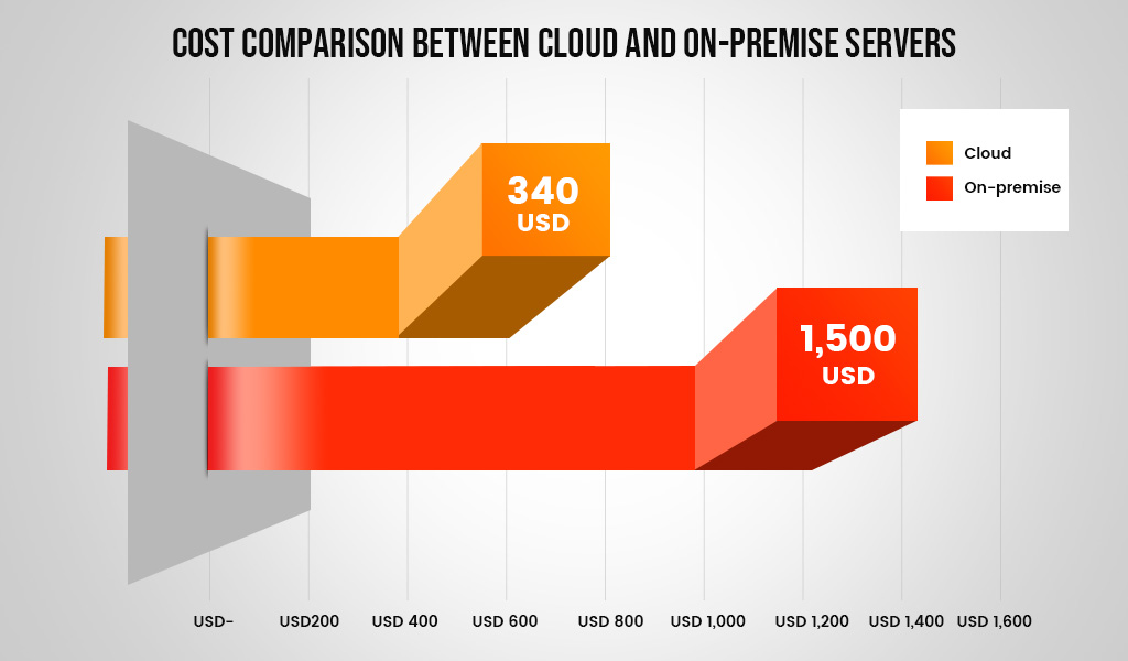 Cost Comparison between Cloud and On-premise servers