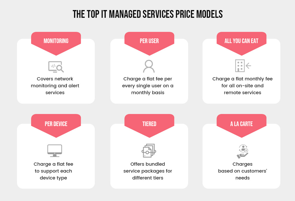 The Top IT Managed Services Price Models