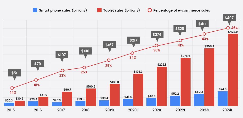forecast of mobile app development till 2020
