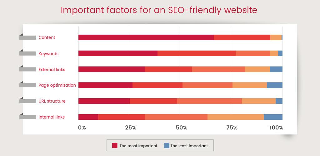 Important factors for an SEO-friendly website
