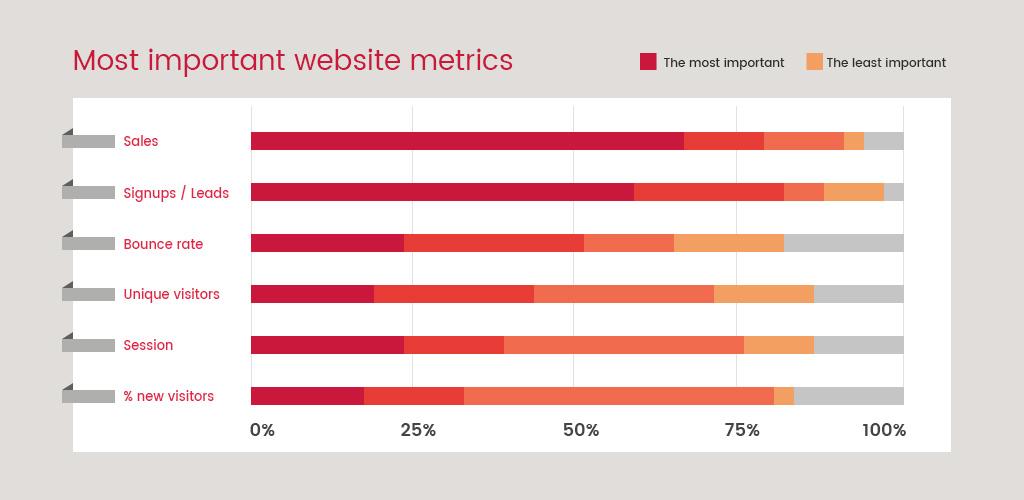 Most important website metrics