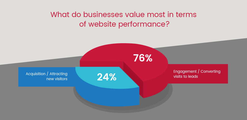 What do businesses value most in terms of website performance
