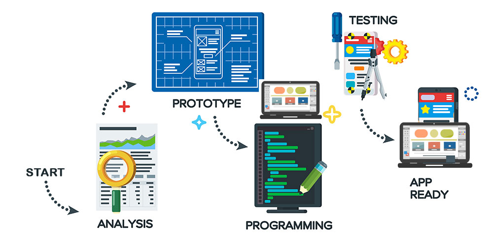 Software Development Process by GetSmartCoders